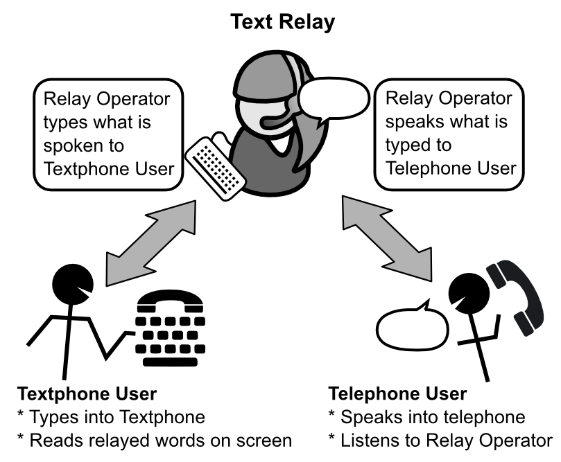 the importance of telecommunications relay services to deaf people Video relay services (vrs) is a video telecommunication service that allows culturally deaf, oral deaf, deafened and hard of hearing individuals to communicate over the internet using video enabled technologies (eg video telephones and similar technologies) with hearing people in real-time, via a signed language-spoken language interpreter.